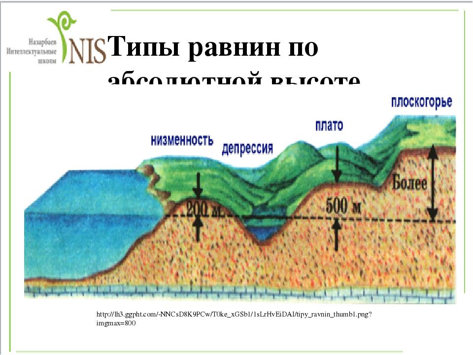Что такое равнины?