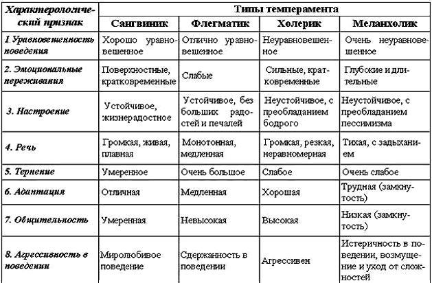 Темперамент: понятие, типы, тест на темперамент онлайн