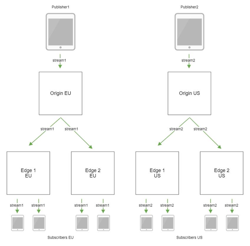 Немного о webrtc: что где использовать и случай из практики / хабр