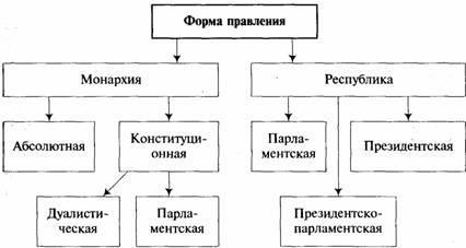 Республиканская форма правления: понятие и сущность. тип работы. основы права. 2013-09-22
