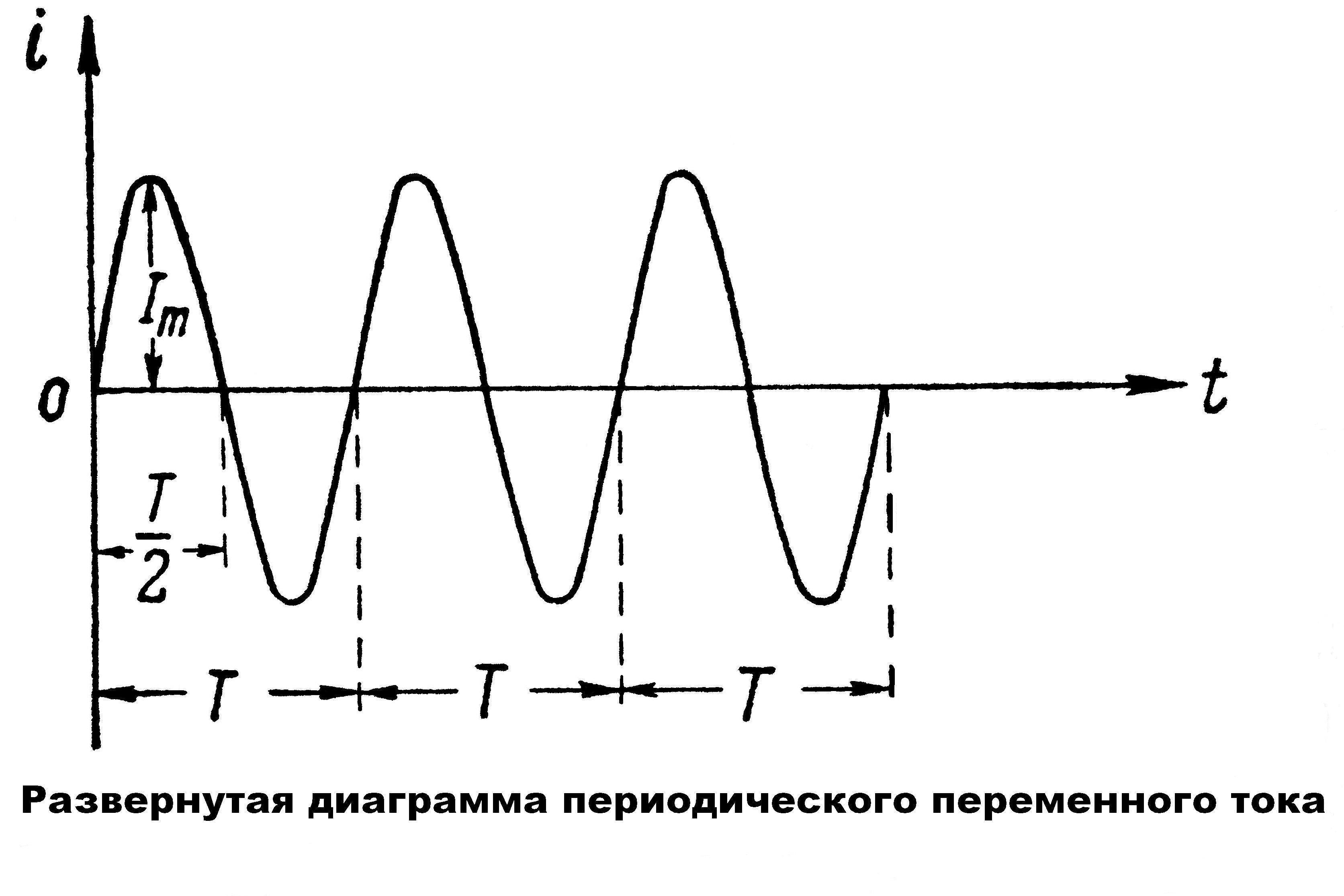 Постоянный и переменный ток отличия - всё о электрике