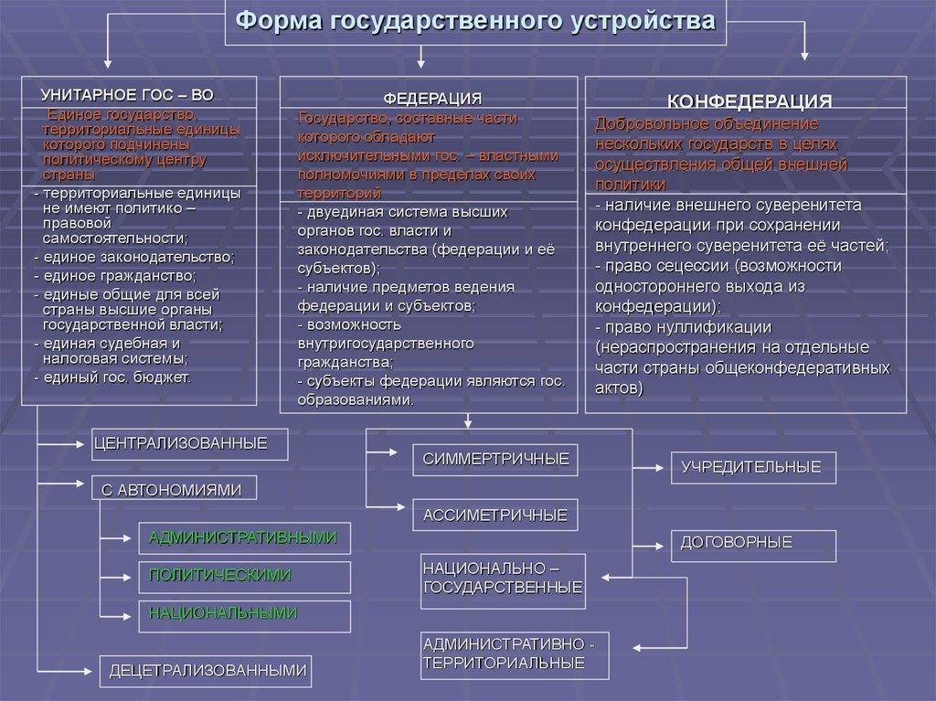 Форма государственного устройства
