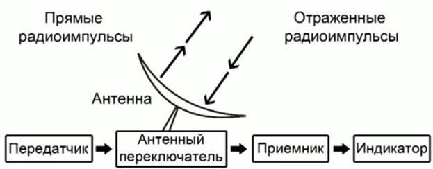 Основы радиолокации