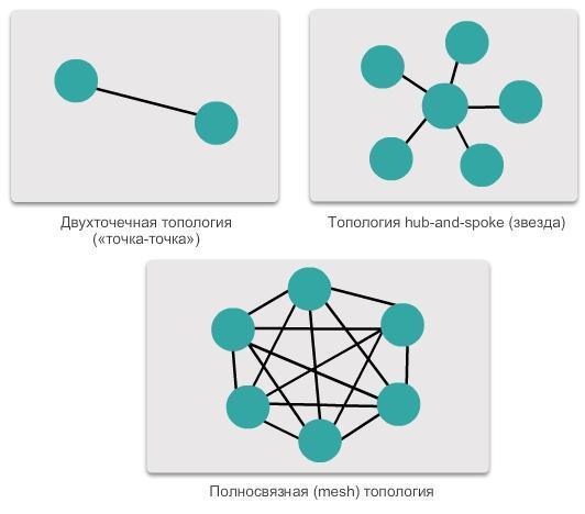 Топология - topology - qwe.wiki