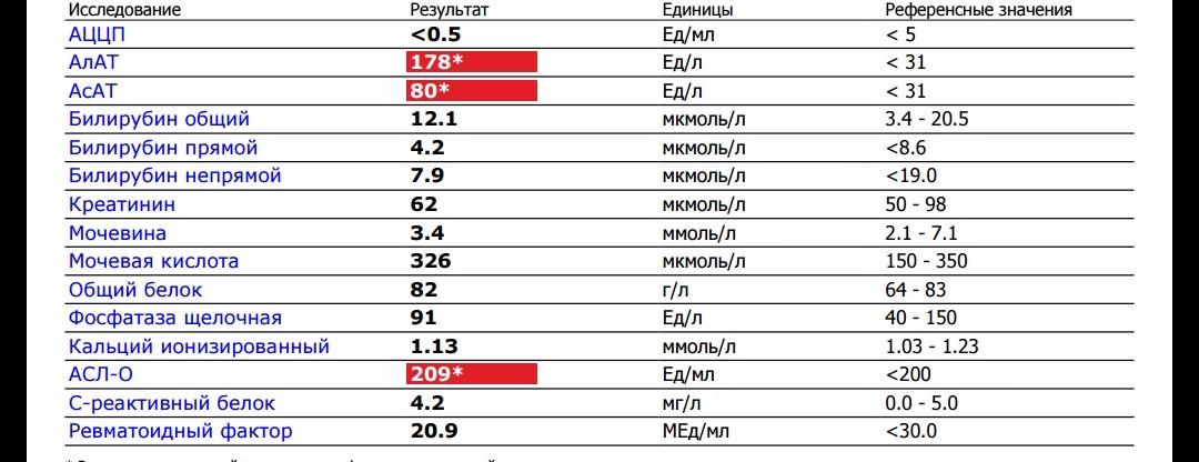 Что такое аццп: норма анализа крови, расшифровка уровня антител к циклическому цитруллинированному пептиду - анализы, анализы крови | суставы - лечение и профилактика болезней