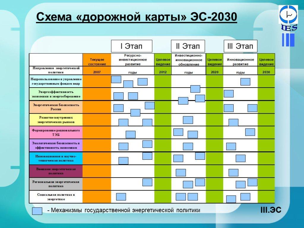 План «дорожная карта» — википедия с видео // wiki 2