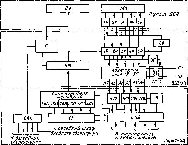 Система микропроцессорной централизации стрелок и сигналов
