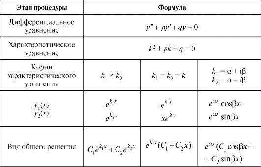 Типы дифференциальных уравнений — викиконспекты