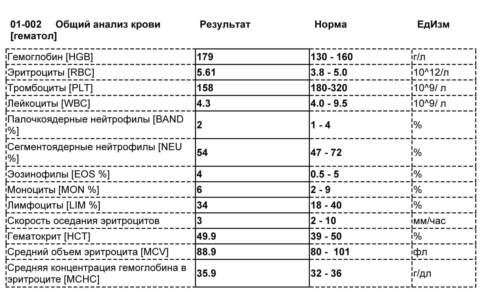 Повышен rdw в анализе крови: что значит показатель, эритроцитный анизоцитоз, симптомы повышения