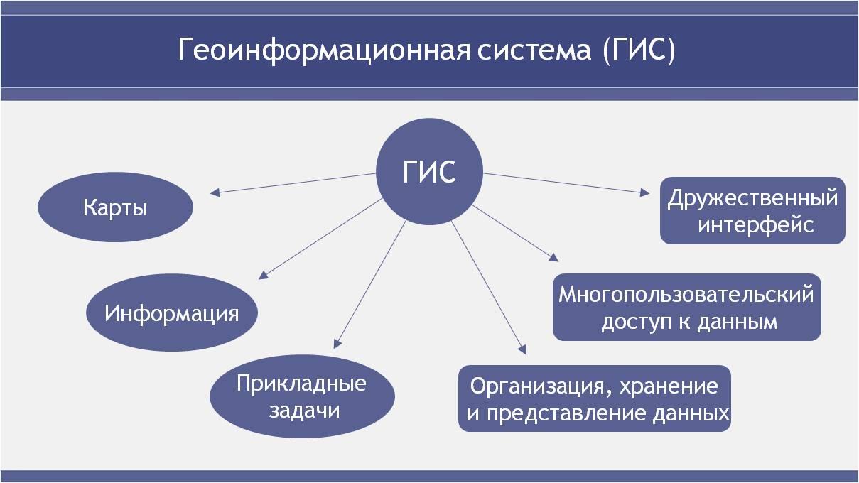 """Что такое геоинформационные системы (гис) - инновационный центр """"морские и подводные технологии"""""""