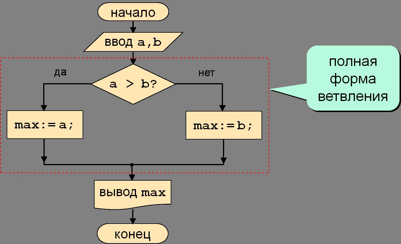 Turbo pascal. структурированные  операторы