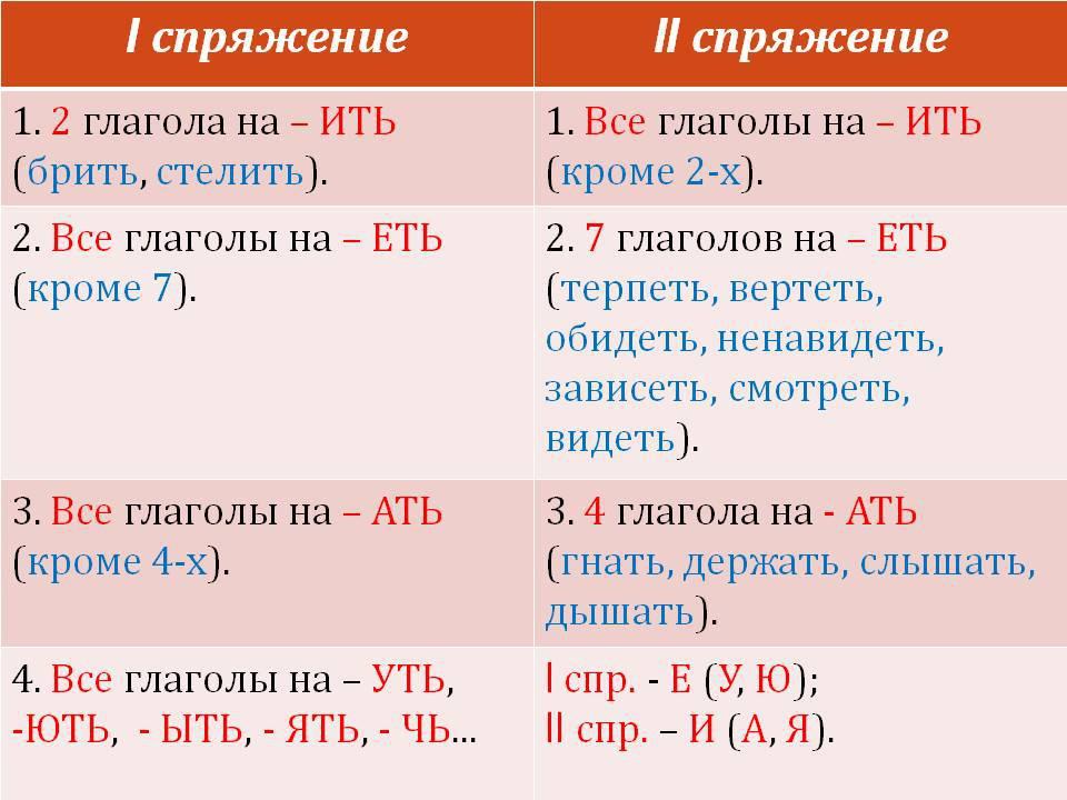 Совершенный и несовершенный вид глагола - как определить, таблица, примеры