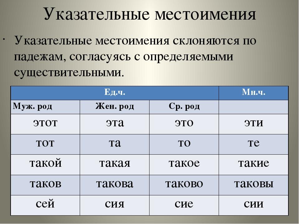 Все местоимения в русском языке