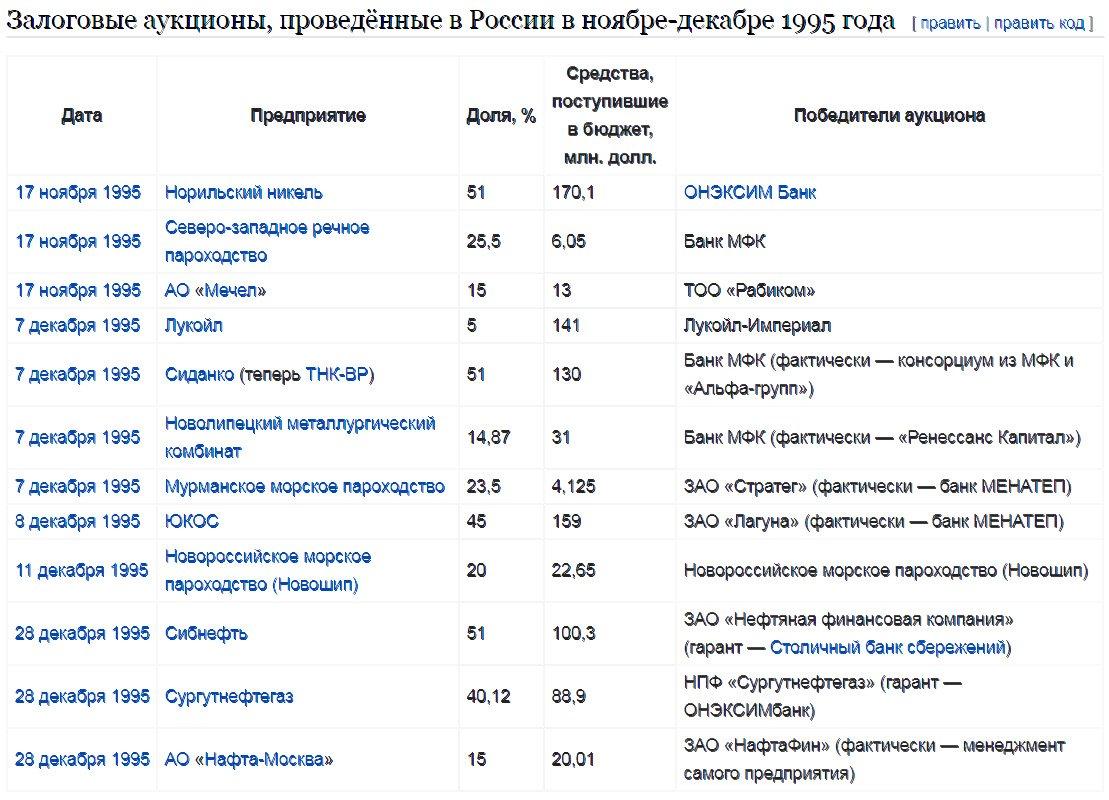 Залоговые аукционы в россии — википедия с видео // wiki 2