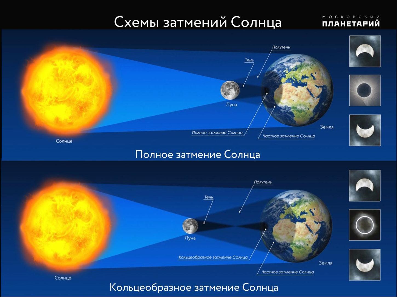 Солнце | астрономия вики | fandom