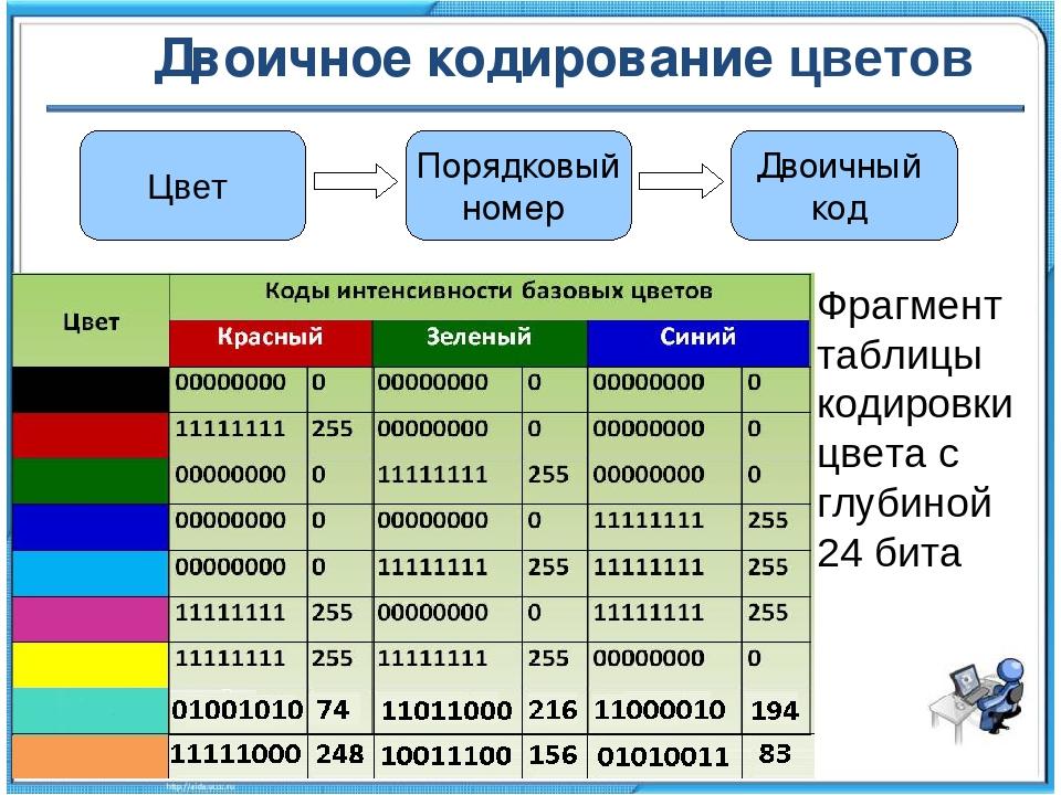 Что такое двоичный код?