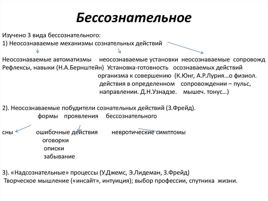 Понятие о доме - сознательно.ру