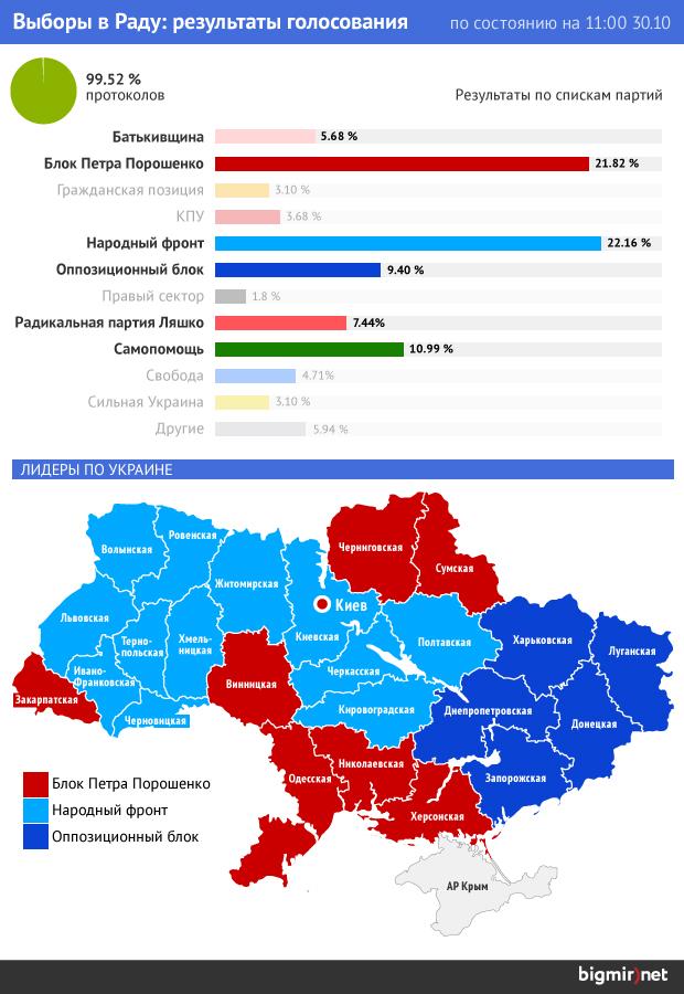 Виды и признаки мажоритарной избирательной системы
