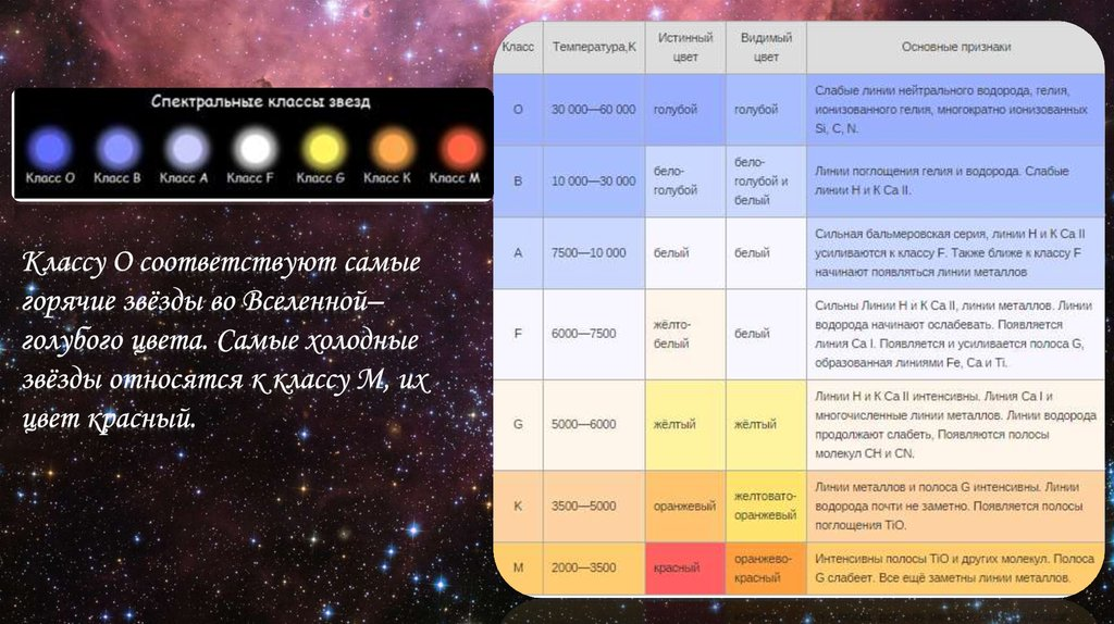 ⓘ звёздная эволюция. эволюция звезды в астрономии - последоват