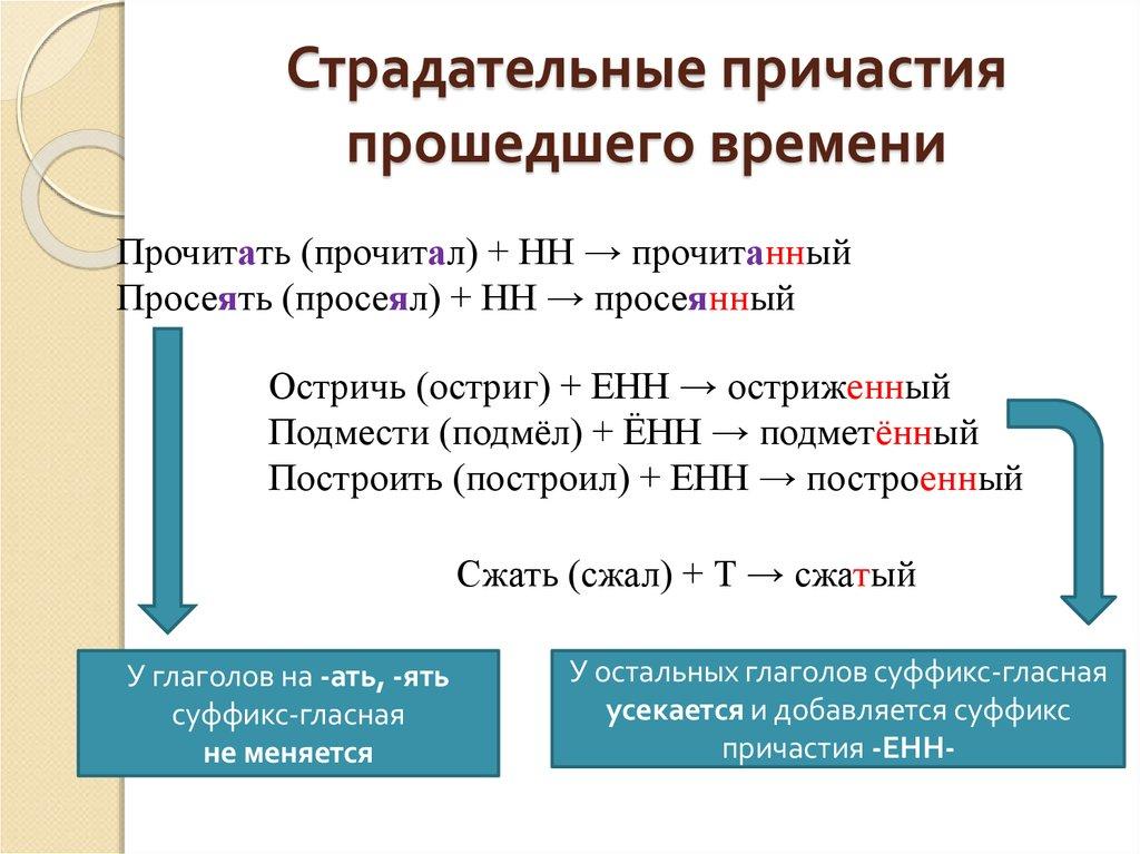 Что такое страдательное причастие в русском языке?