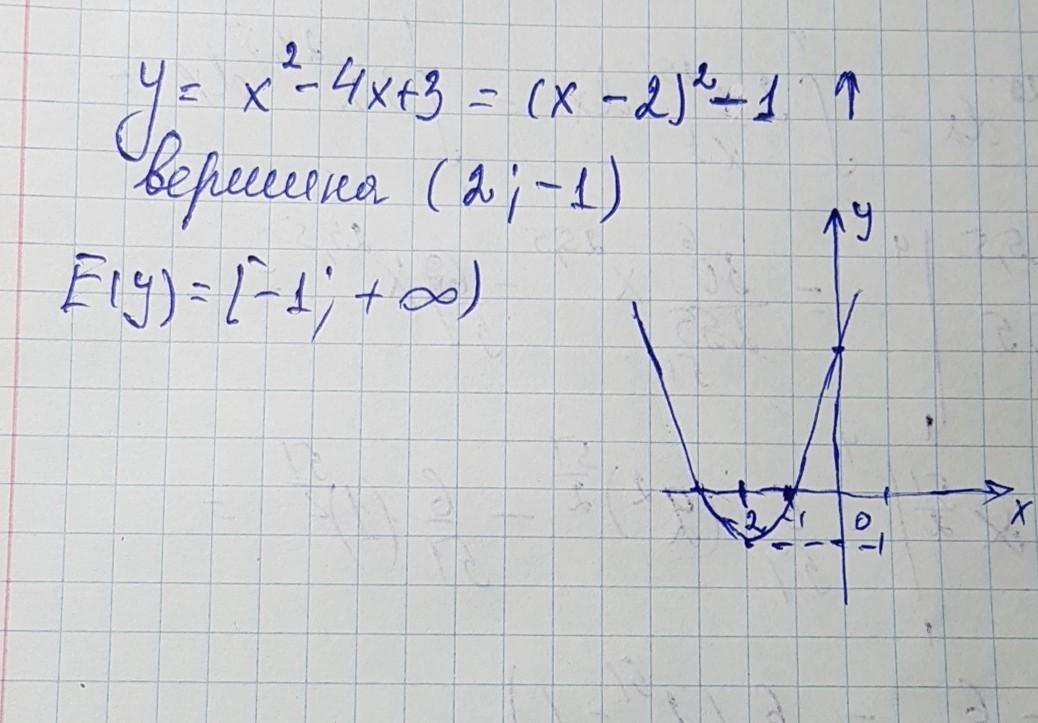 Множество значений функции