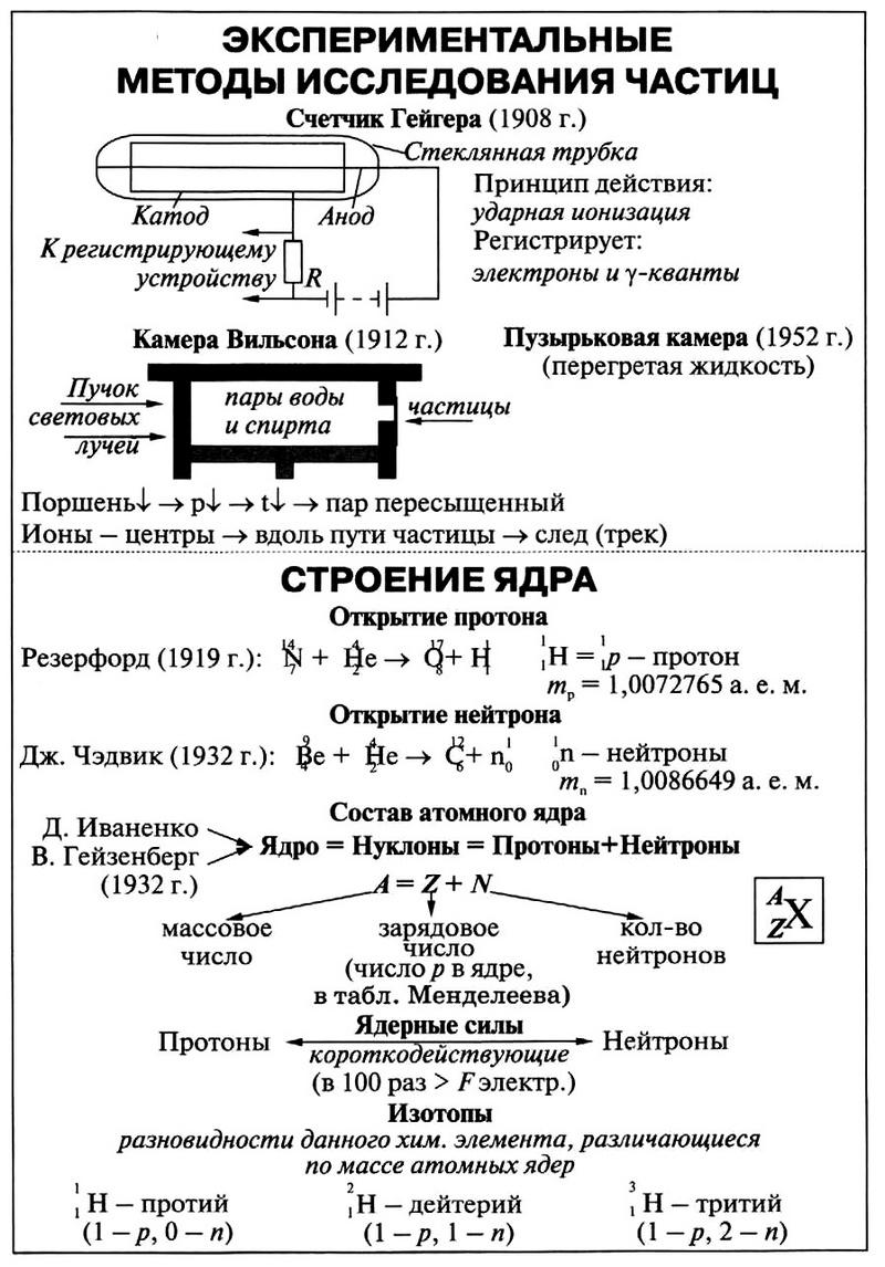 Строение атома   chemege.ru