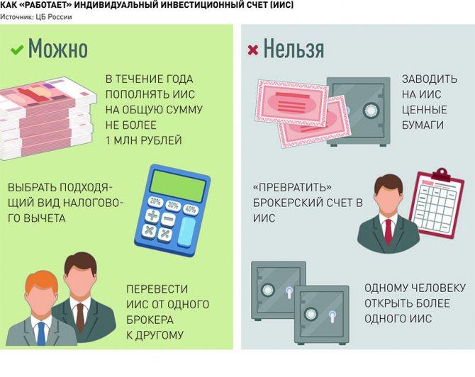 Индивидуальный инвестиционный счет в сбербанке