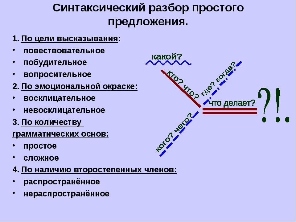 Синтаксический разбор сложного предложения. общий план с примерами