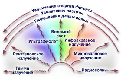 Радиация, виды: солнечная, космическая, земная и бытовая, естественный фон, допустимая и смертельная доза, воздействие на организм человека