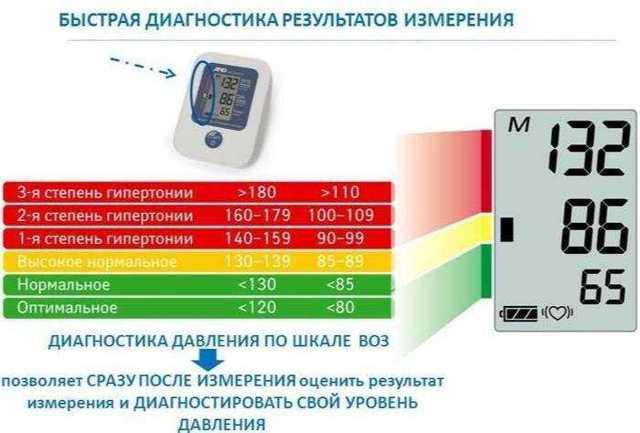 Ад подконтролем: выбираем тонометр длядомашнего использования