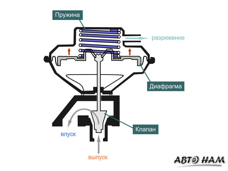 Egr system - энциклопедия японских машин