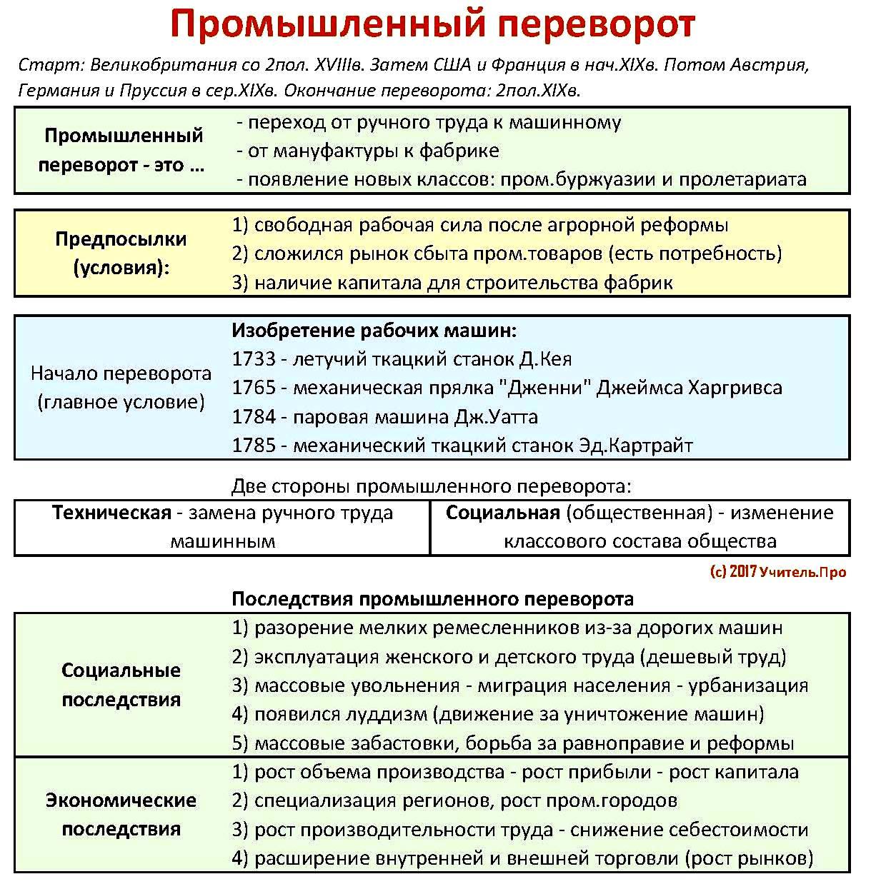 """Конспект """"реформация и контрреформация в xvi веке"""" - учительpro"""