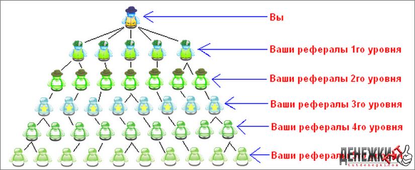 Реферальная ссылка + реферал ― что это такое простыми словами, как сделать и где взять реферальную ссылку для приглашения пользователей
