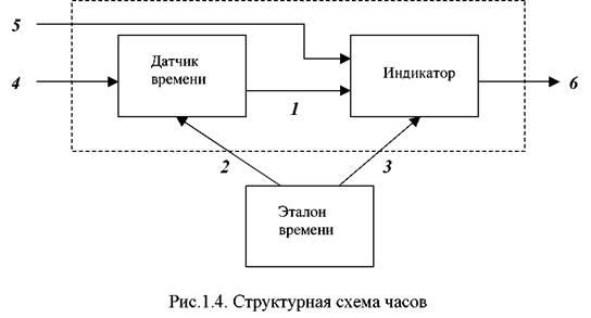 Виды и типы электрических схем, чем отличается чертеж от схемы