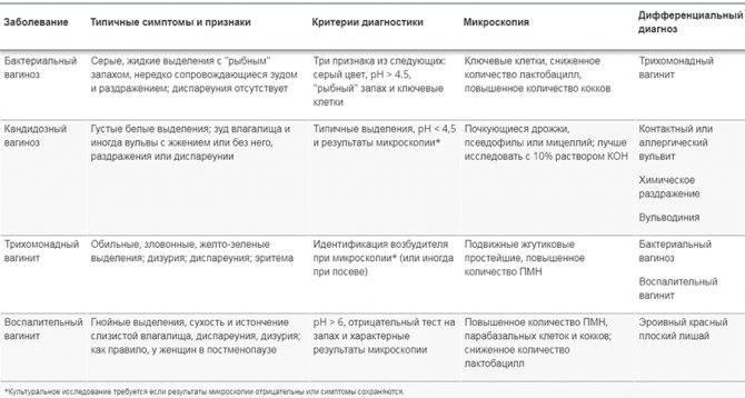 Кольпит. причины, симптомы и признаки, диагностика и лечение болезни