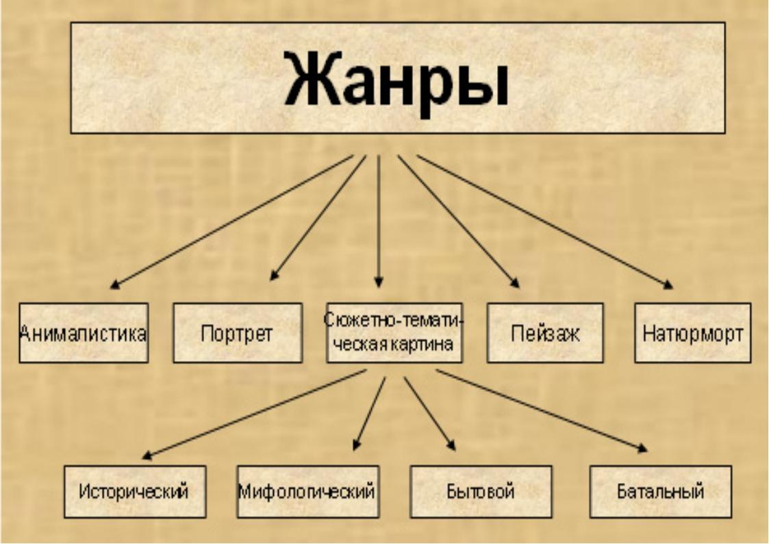 Литературные жанры — википедия с видео // wiki 2