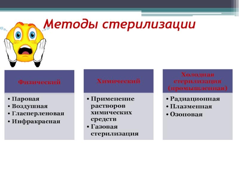Стерилизация, определение, методы, контроль качества
