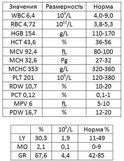 ✅ анализ крови wbc что это и норма у взрослых - денталюкс.su