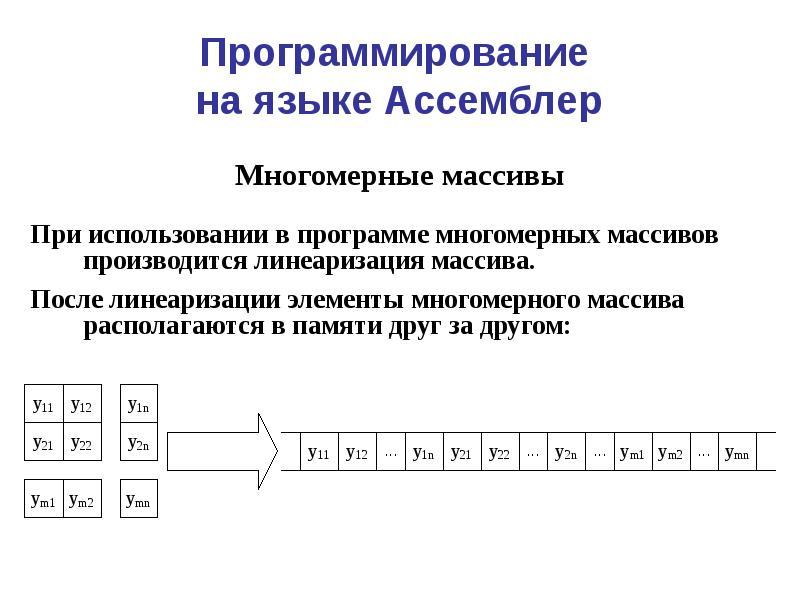 Массивы. часть 1. определение массива. одномерные массивы. инициализация массива