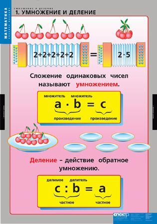 Деление / справочник по математике для начальной школы