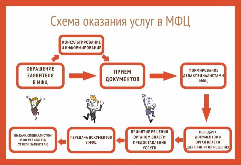 Мфц москва официальный сайт, адреса, телефоны, график работы