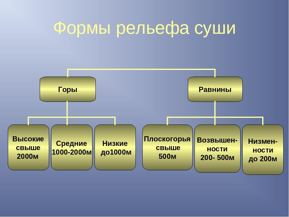 Крупнейшие равнины россии: названия, карты, описание и фото