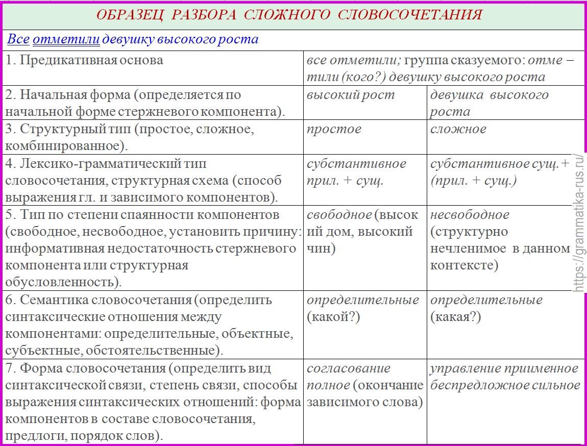 Словосочетания — это смысловые конструкции русского языка