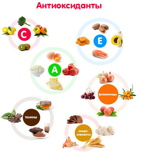 Антиоксиданты: что это такое простыми словами | пища это лекарство