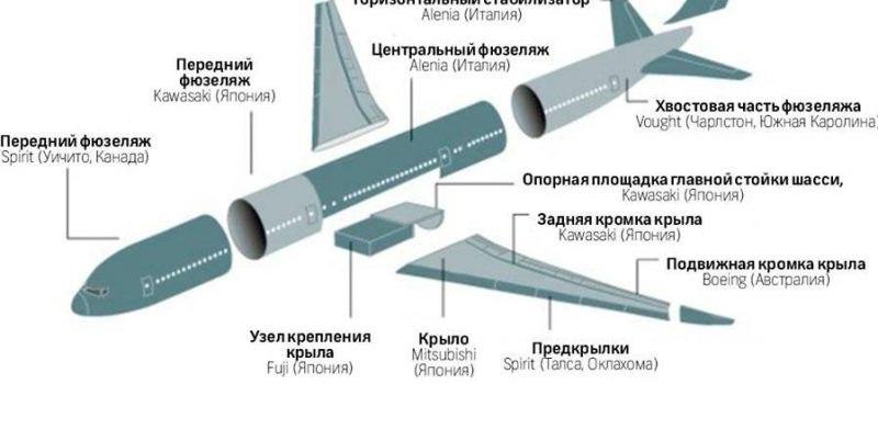 Устройство самолета