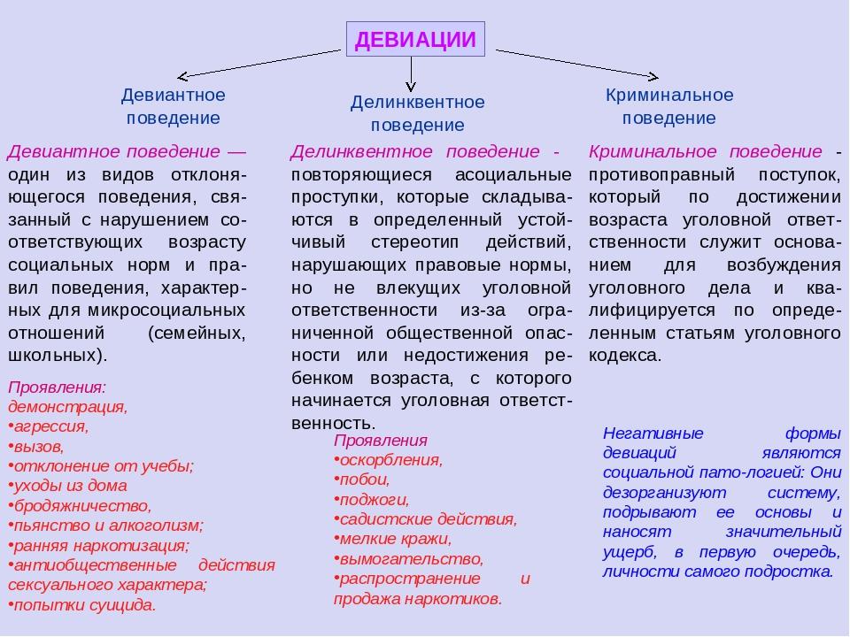 Девиация - это что такое? понятие, виды, формы и примеры