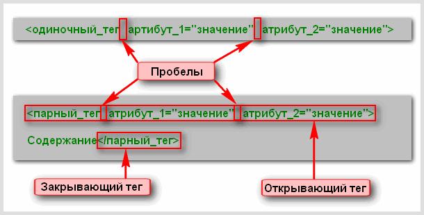 Атрибуты и dom-свойства