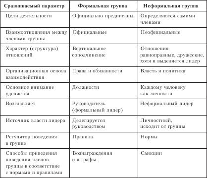 Типы формальных групп