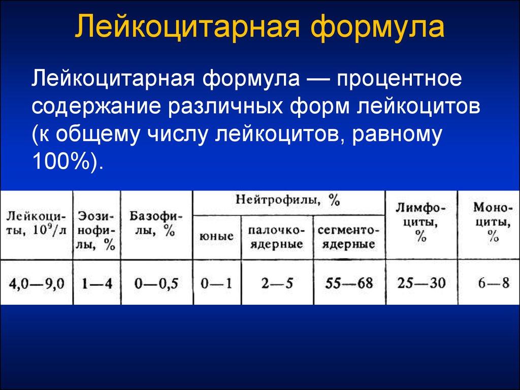 Как проводится расшифровка лейкоцитарной формулы: показатели, норма и отклонения