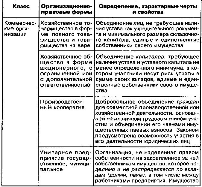 Организационно-правовая форма - taxslov.ru